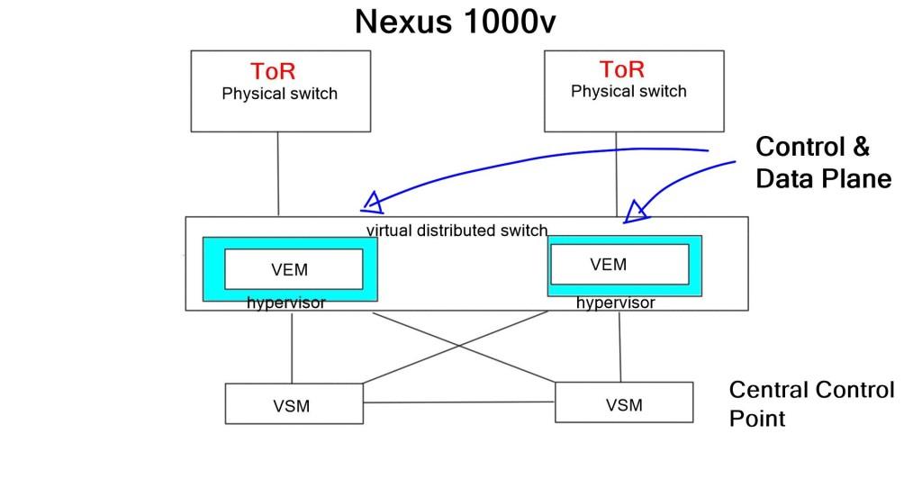 Nexus 1000v
