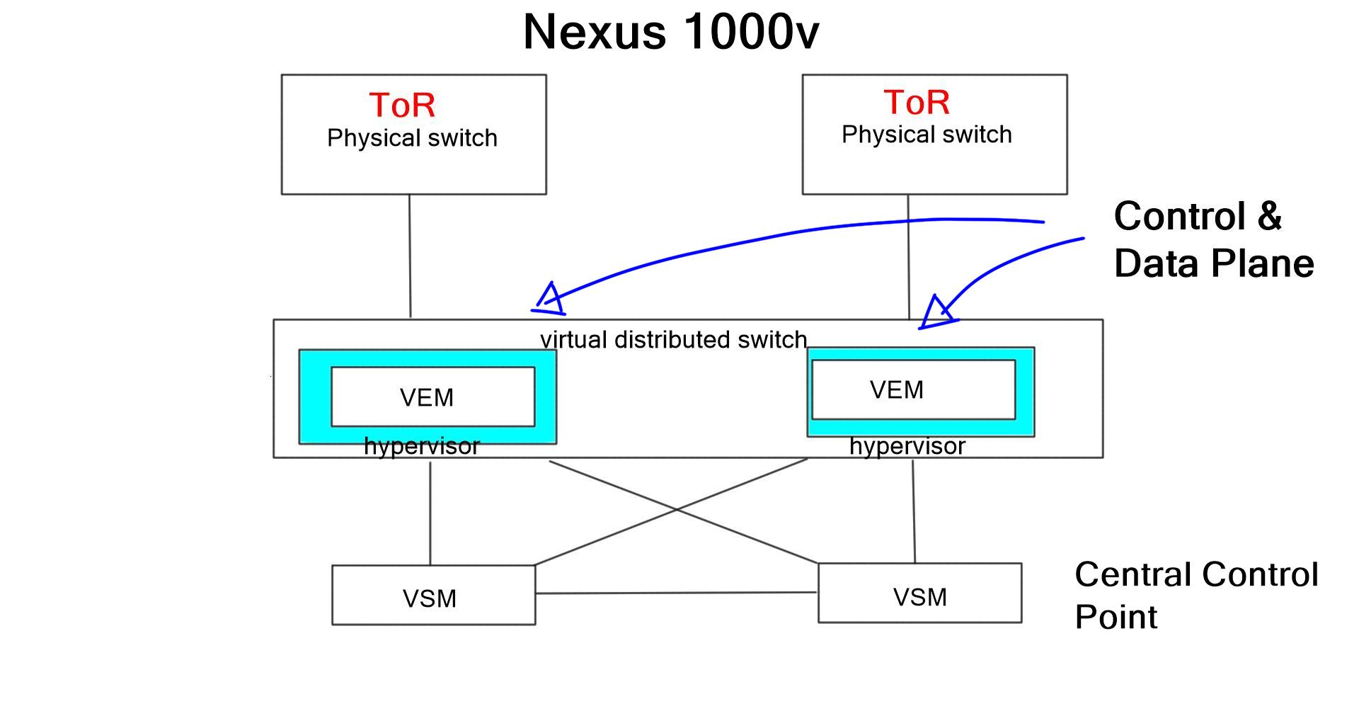 Virtual Switching and ToR Integration