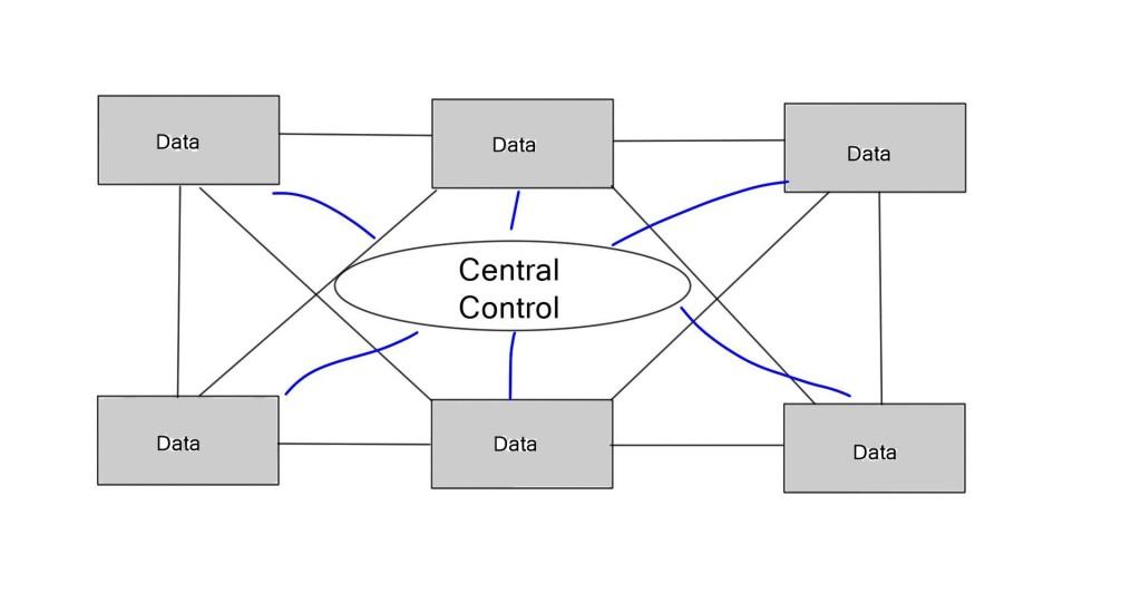 SDN central