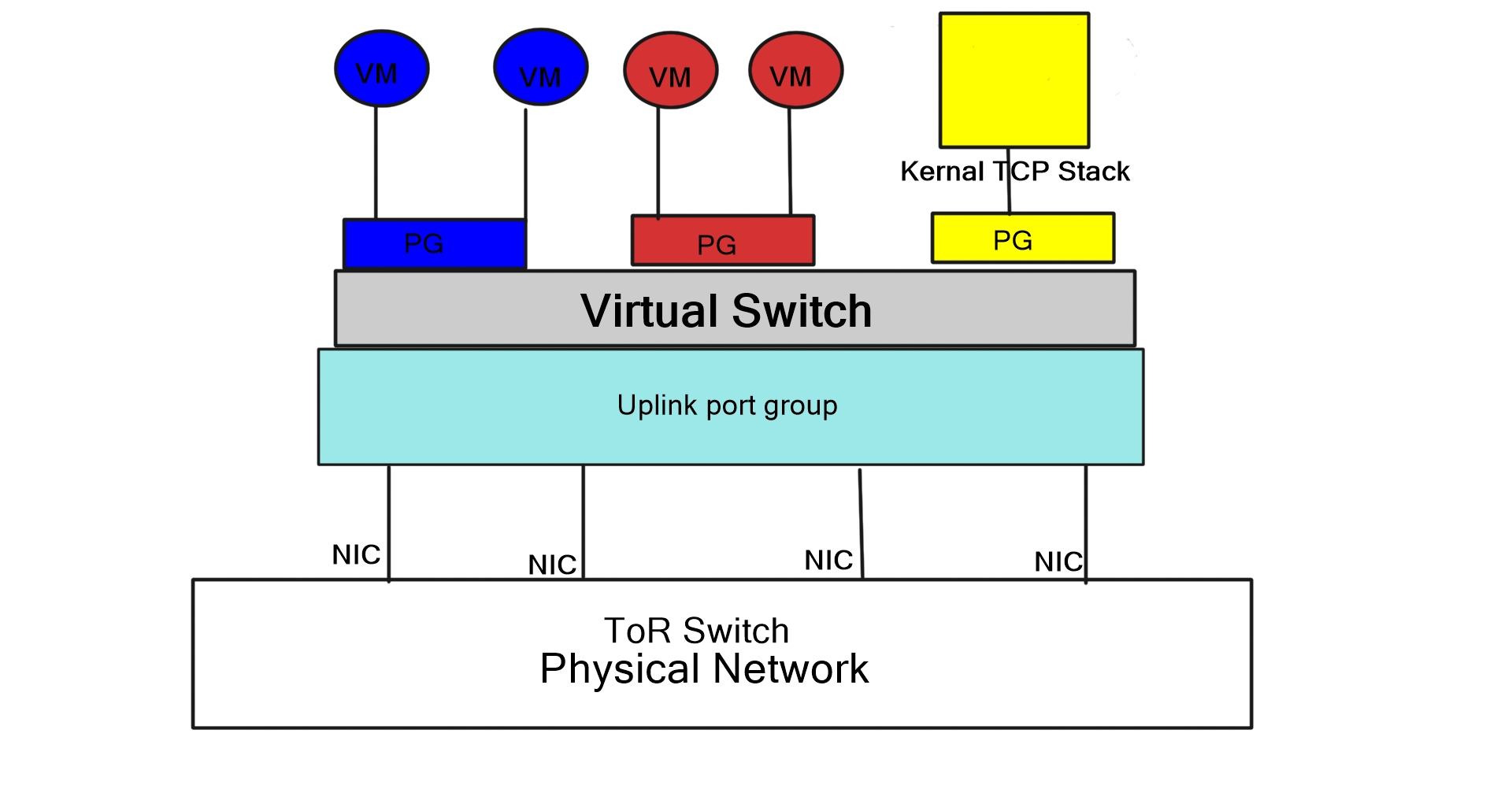 Port Groups Are Nothing Special Simply Management Based On Configuration Templates