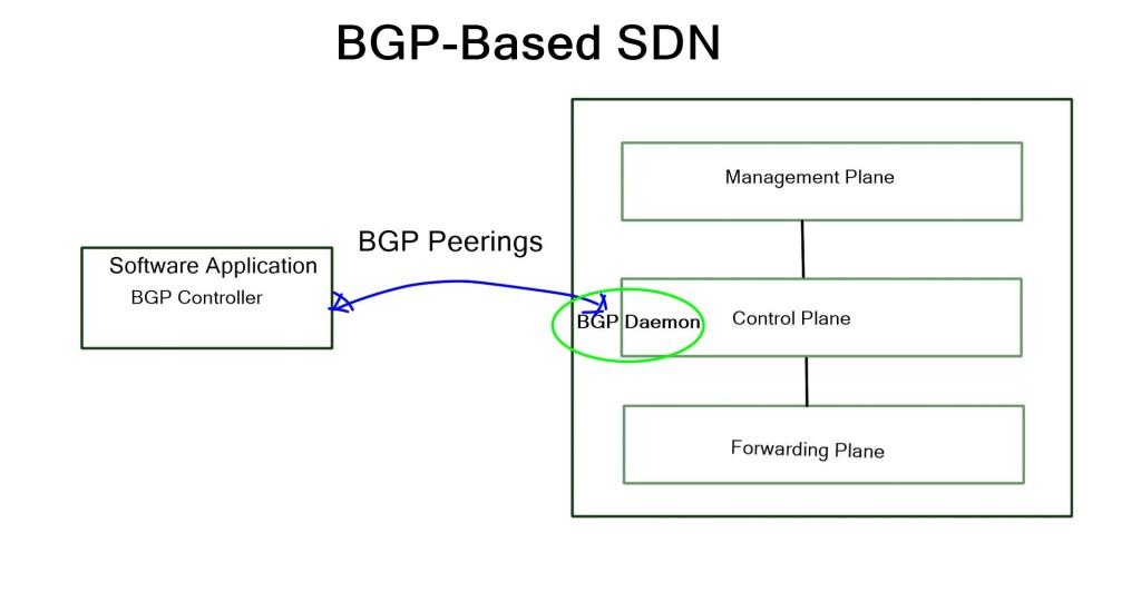 BGP-SDN
