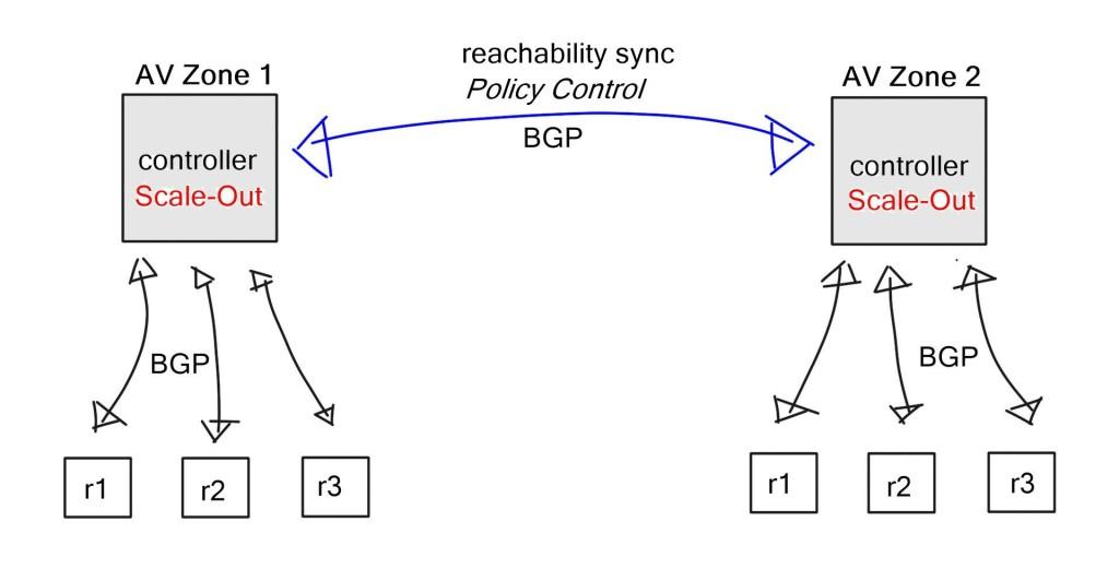 BGP-SDN1