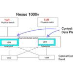 Ravello Systems – VXLAN and Arista vEOS