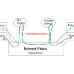 OpenFlow Traffic Engineering