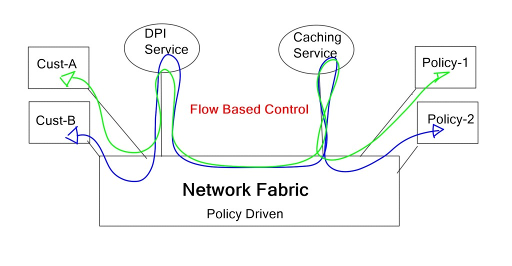 OpenFlow Service Chaining