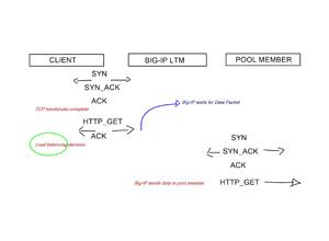 LTM – Full-Proxy Architecture