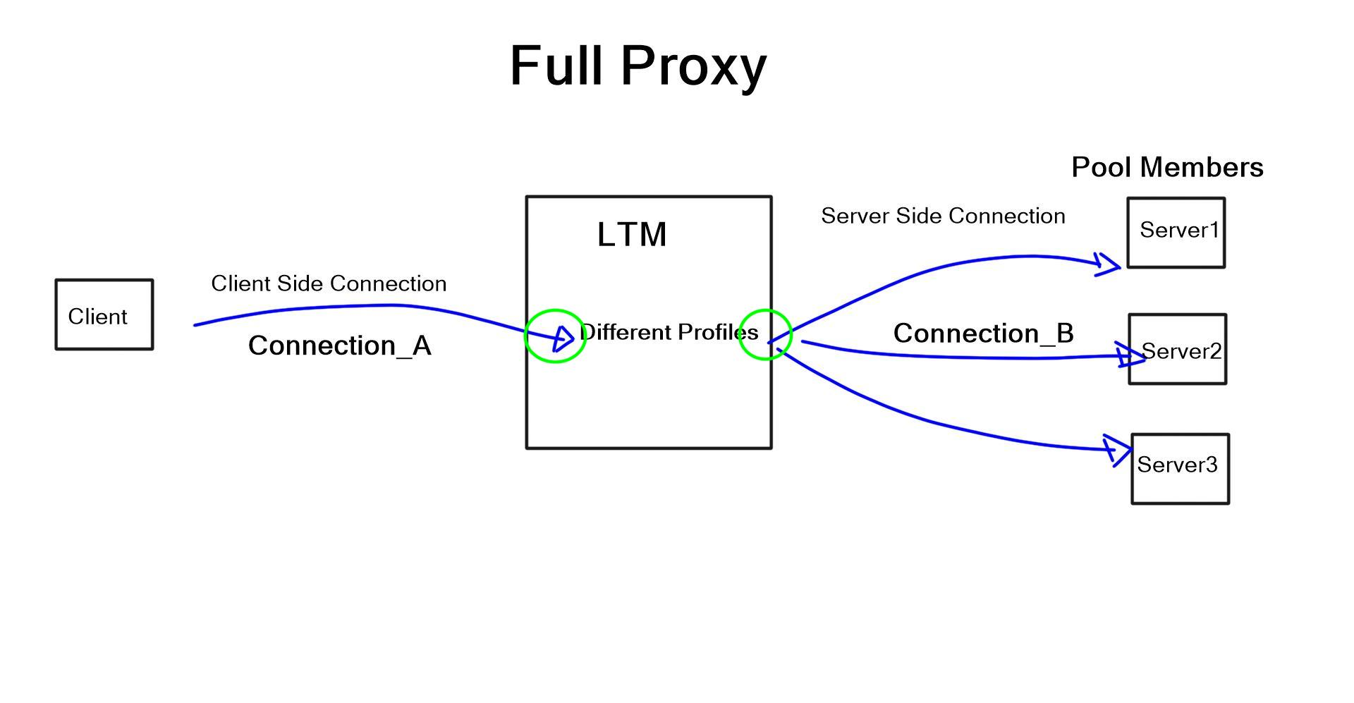LTM - Full-Proxy Architecture