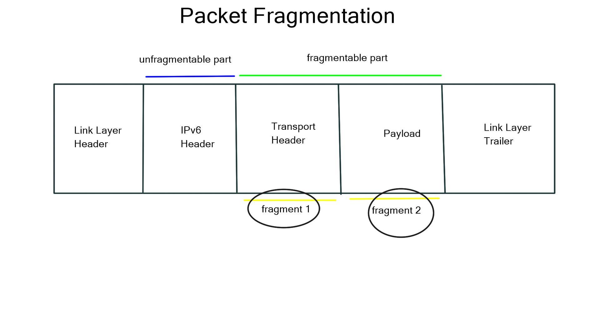IPv6 Fragmentation