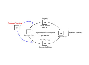 Application-aware networking – Plexxi Networks