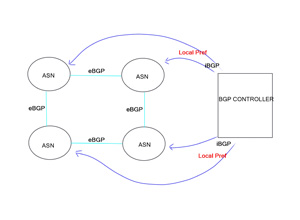 BGP SDN – Centralized Forwarding