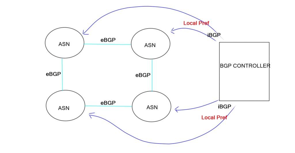 BGP SDN-1