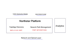 Juniper NorthStar SD-WAN – Network Wide Visibility