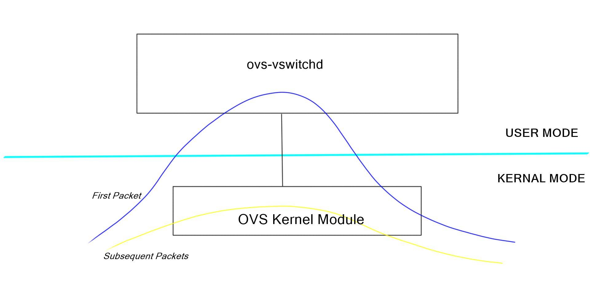 Open vSwitch (OVS) Basics