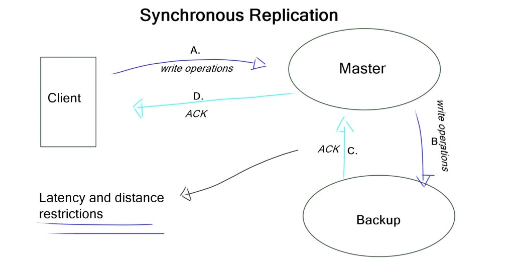 Syn Replications