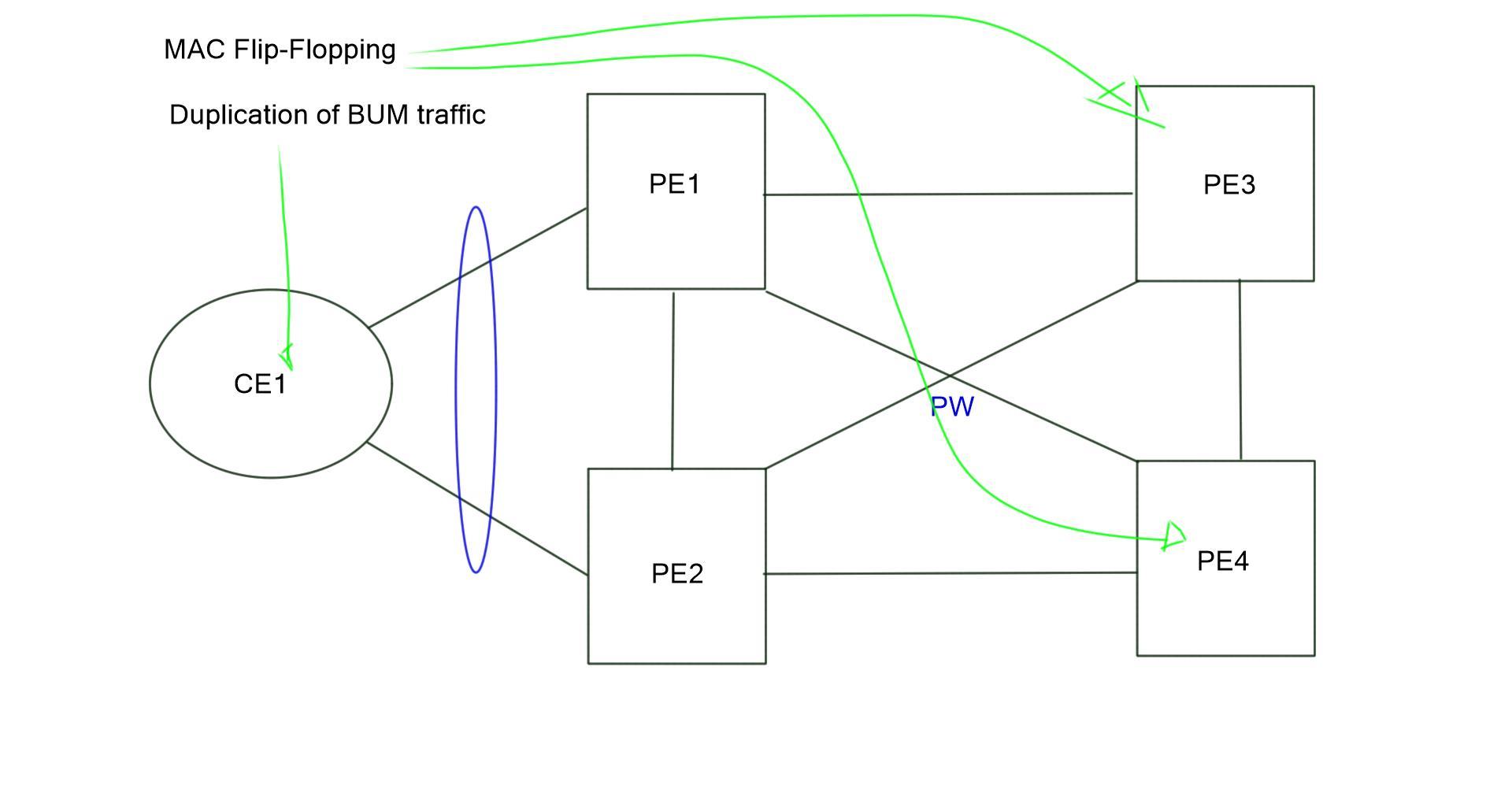 EVPN – MPLS-based Layer 2 VPN