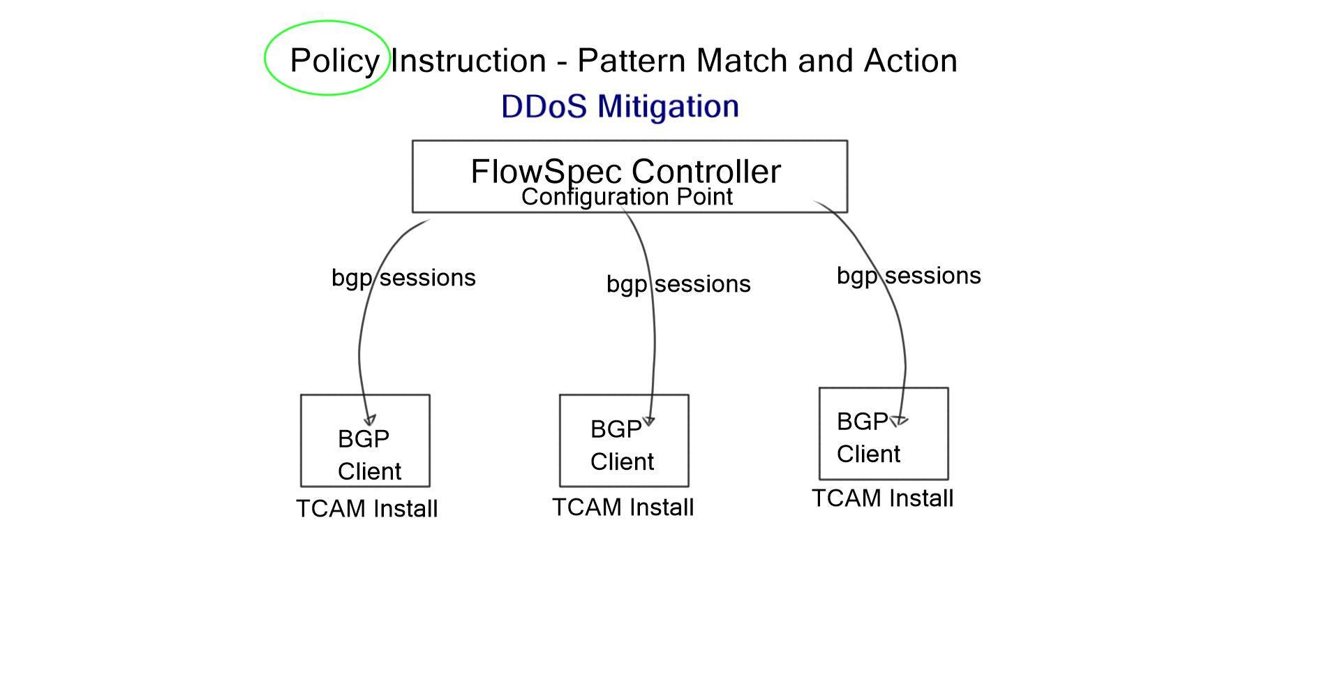 BGP FlowSpec – DDoS Mitigation