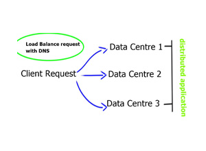 DNS – Everyone uses it