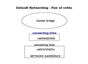 Container Networking – Docker & Kubernetes