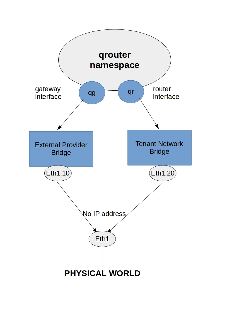 Neutron Networking 101