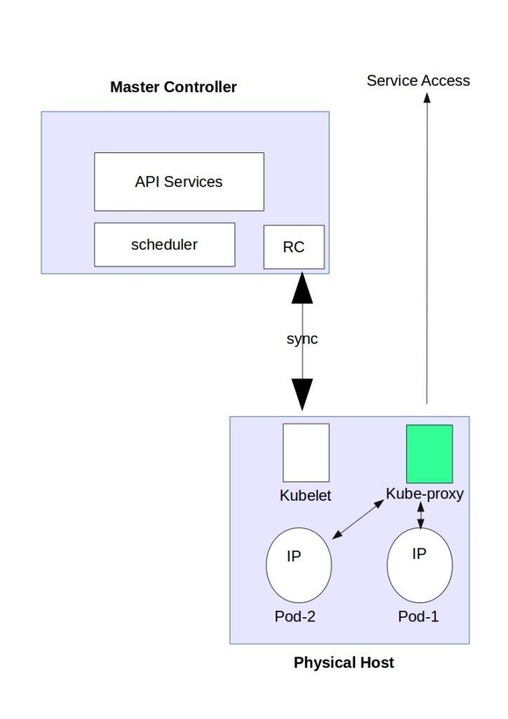 Kubernetes networking 101 for Architecture kubernetes