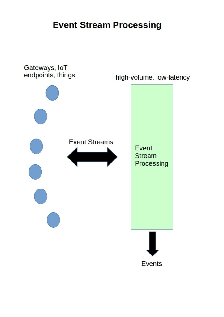 event-stream-processing