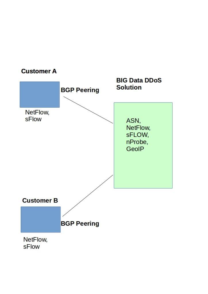 big data DDoS