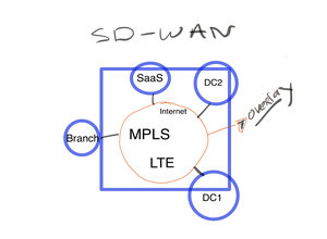 SD-WAN – The Networks Scalpel